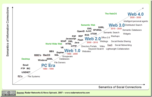 Road Map of Web Era